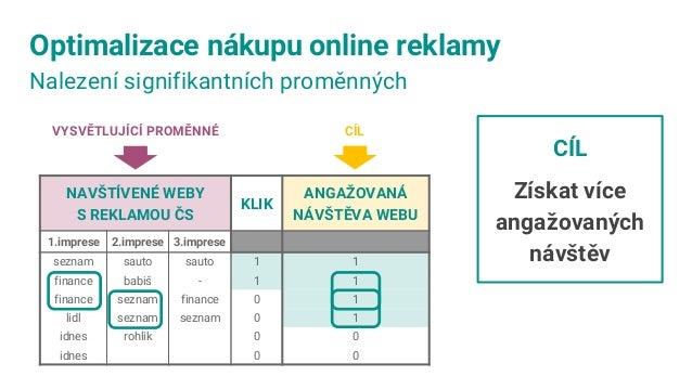 Upravená vstupní data = prediktory z klíčových slov v URL