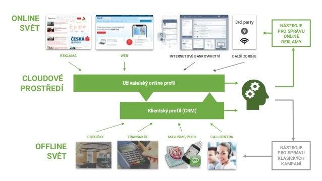 Optimalizace péče o klienta Vstupní data pro optimalizační model NAVŠTÍVENÉ WEBY S REKLAMOU ČS WEB ČS OFFLINE SKÓRE 1.impr...