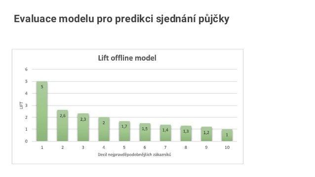 Obohacení klientského profilu o online signály Generování doporučení pro zákazníky na pobočce byty idnes půjčka chalupy hy...