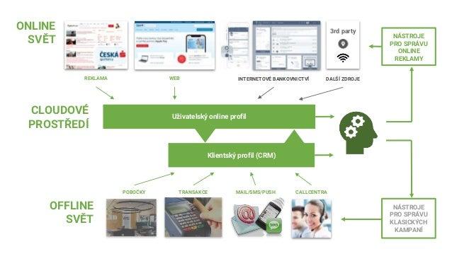 Obohacení klientského profilu o online signály Generování témat komunikace byty idnes půjčka chalupy hypotéka finance sezn...