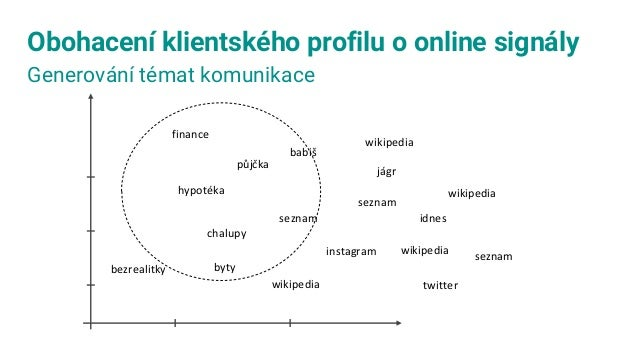 DĚKUJEME! Jakub Štěch DataSentics s.r.o. jakub.stech@datasentics.com Eliška Králová Česká spořitelna a.s. ekralova@csas.cz