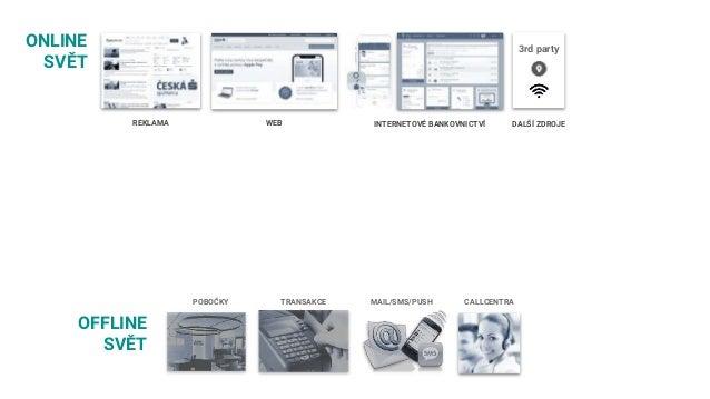 REKLAMA WEB INTERNETOVÉ BANKOVNICTVÍ DALŠÍ ZDROJE ONLINE SVĚT OFFLINE SVĚT POBOČKY TRANSAKCE MAIL/SMS/PUSH CALLCENTRA 3rd ...