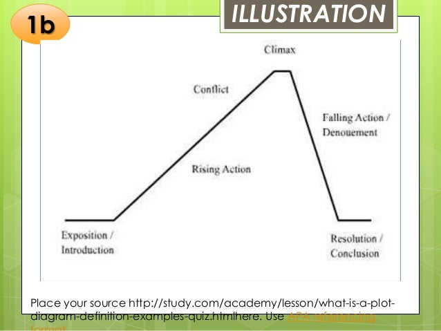 Balaoing fredalyn b storyline plot 1a 3 illustration picture of a plot diagram ccuart Gallery