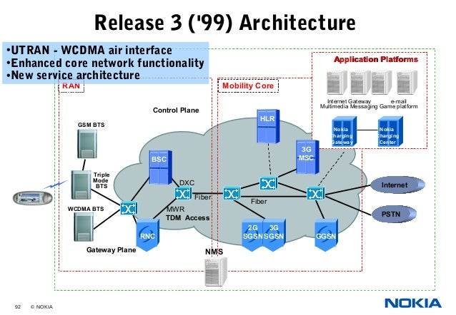 02 umts network architecturenew for Architecture 3g