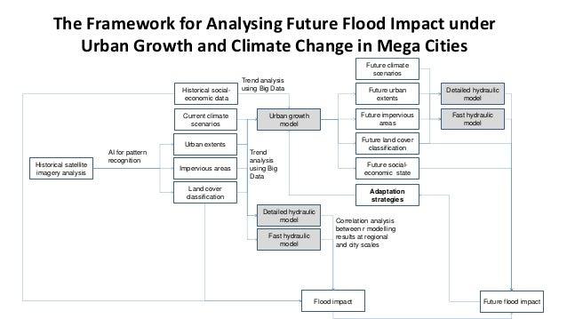 Urban Growth Model Slide 3