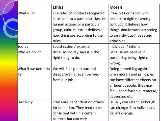 The Moral Differences Between Pro And >> 02 Value And Ethics