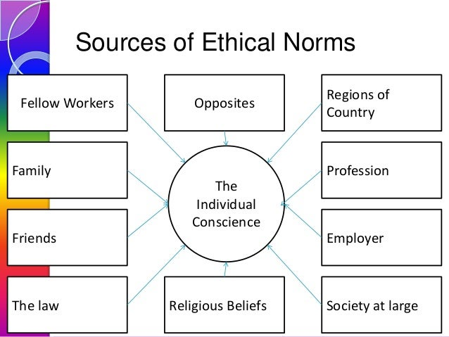 Sources of Ethical Norms Fellow Workers  Opposites  Family  Regions of Country  Profession  The Individual Conscience Frie...