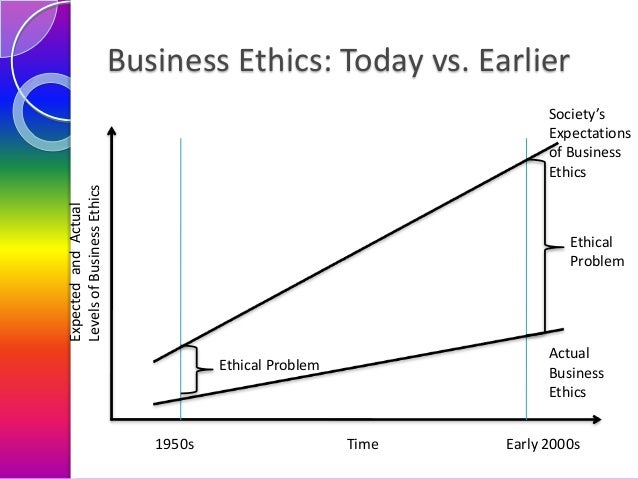 Business Ethics: Today vs. Earlier  Expected and Actual Levels of Business Ethics  Society's Expectations of Business Ethi...