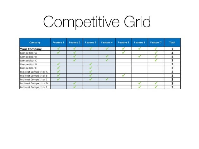 Competitive Grid
