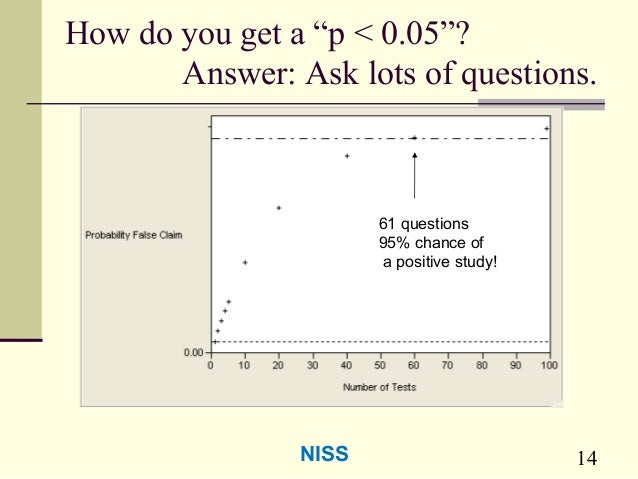 """14 How do you get a """"p < 0.05""""? Answer: Ask lots of questions. 61 questions 95% chance of a positive study! NISS"""