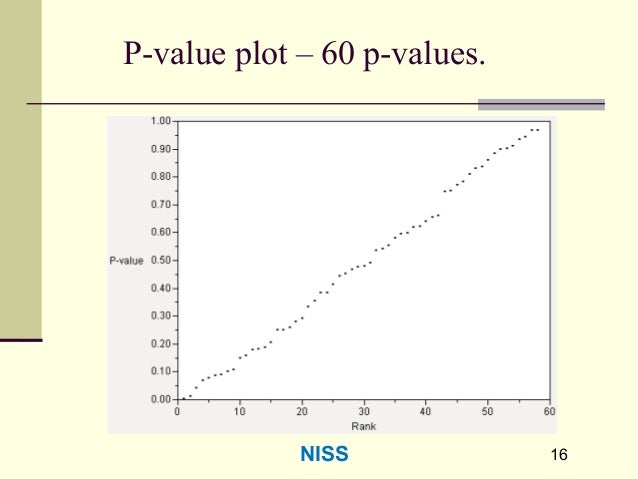 1616 P-value plot – 60 p-values. NISS