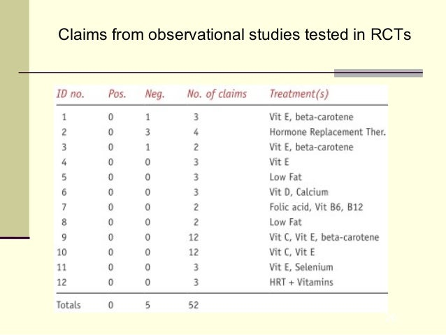 26 Claims from observational studies tested in RCTs