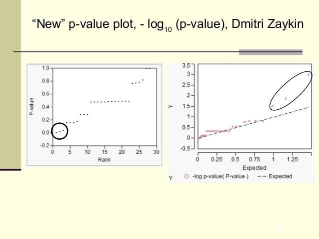 "30 ""New"" p-value plot, - log10 (p-value), Dmitri Zaykin"