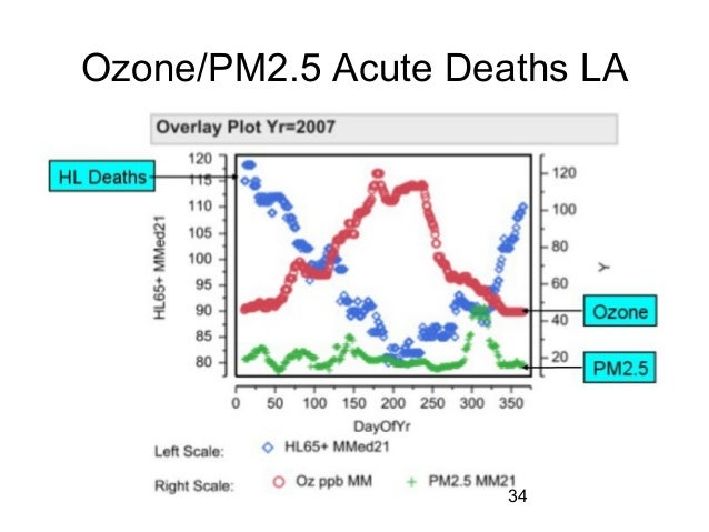 Ozone/PM2.5 Acute Deaths LA 34