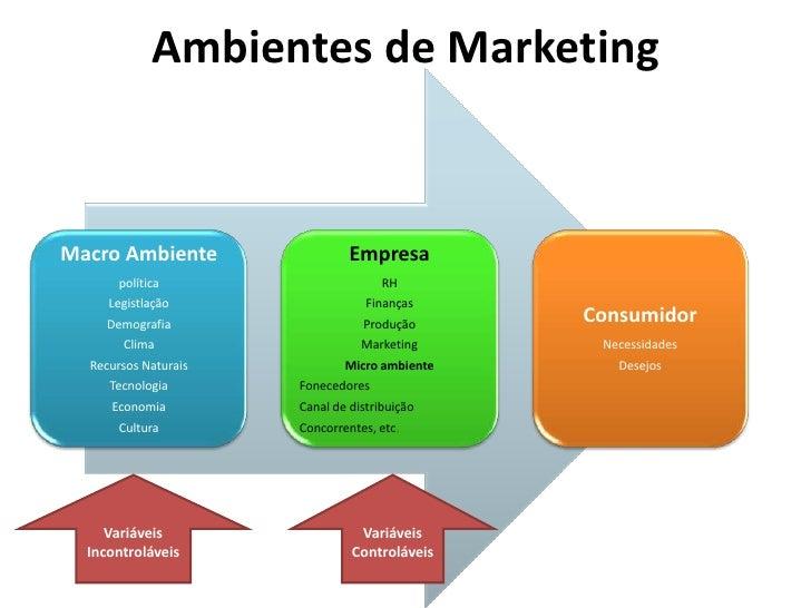 Ambientes de Marketing<br />Variáveis<br />Controláveis<br />Variáveis<br />Incontroláveis<br />