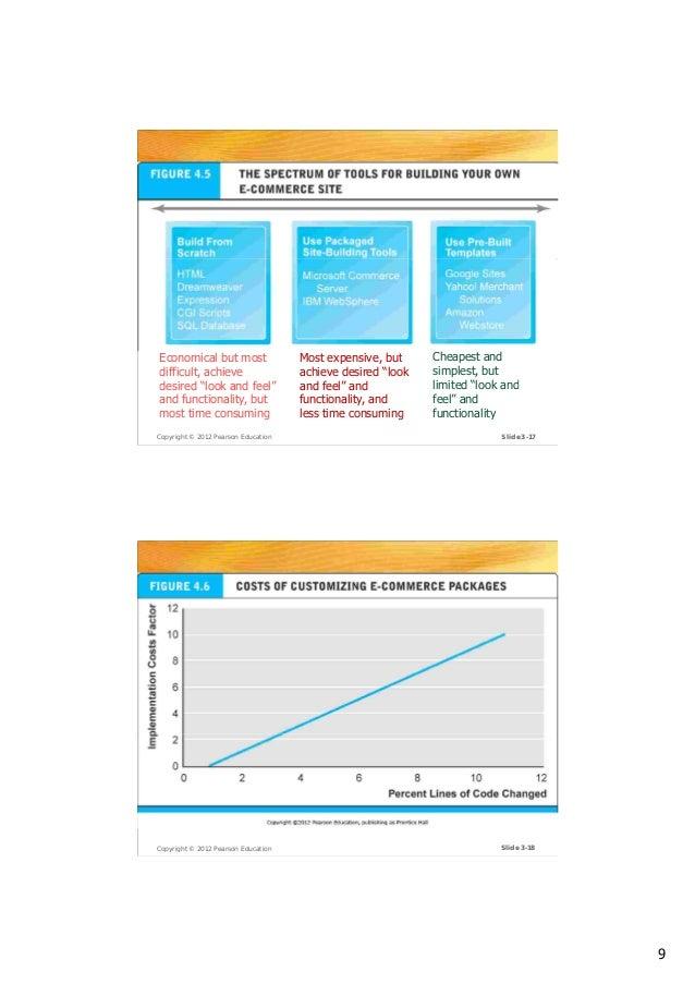 03 Building an E-commerce Presence  Web Sites 70614206e7
