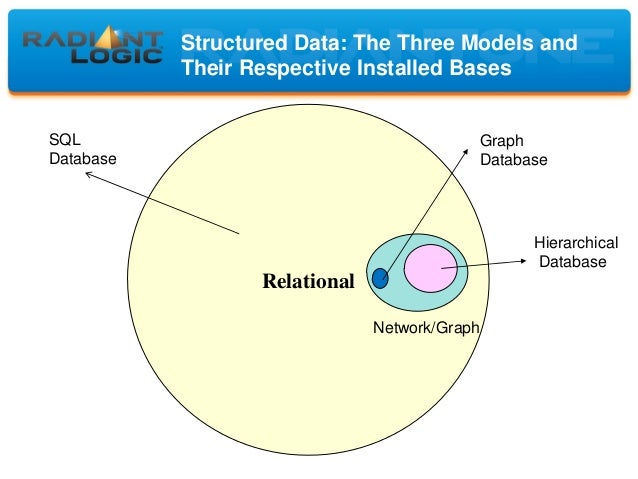 how does an ldap directory differ from a relational database system essay Ldap theory and management  what ldap can't do ldap isn't a relational database  first general purpose directory system.