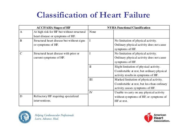 management of chf Heart failure, or congestive heart failure (chf), means the heart can't pump enough blood learn about the signs, symptoms and causes.