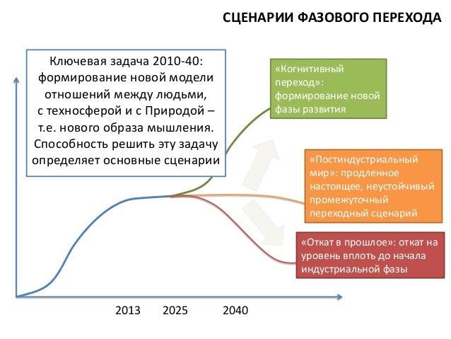 СЦЕНАРИИ ФАЗОВОГО ПЕРЕХОДА Ключевая задача 2010-40: формирование новой модели отношений между людьми, с техносферой и с Пр...