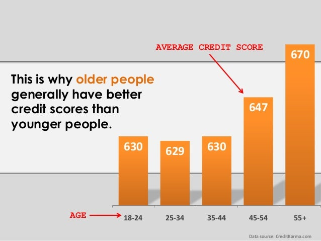 630 Credit Score >> This Is Why Older People