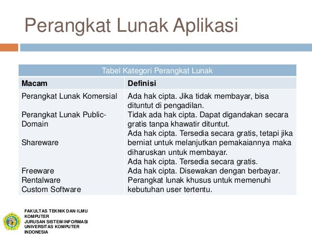 Perangkat Lunak Aplikasi Tabel Kategori  C B Perangkat Lunak Domain