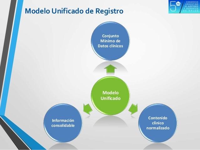 Modelo Unificado de Registro Modelo Unificado Conjunto Mínimo de Datos clínicos Contenido clínico normalizado Información ...