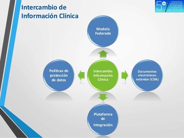 Intercambio de Información Clínica Intercambio Información Clínica Modelo Federado Documentos electrónicos estándar (CDA) ...