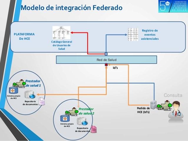 PLATAFORMA De HCE Red de Salud Prestador de salud 1 Repositorio de documentos Registro de eventos asistenciales Sistema pr...