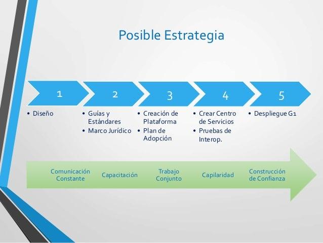 1 • Diseño 2 • Guías y Estándares • Marco Jurídico 3 • Creación de Plataforma • Plan de Adopción 4 • Crear Centro de Servi...