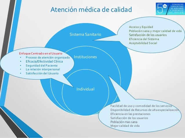 Atención médica de calidad Sistema Sanitario Instituciones Individual Acceso y Equidad Población sana y mejor calidad de v...
