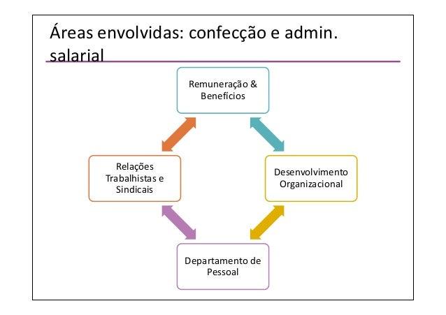 03. Debora Miceli: Remuneração - Administração Salarial