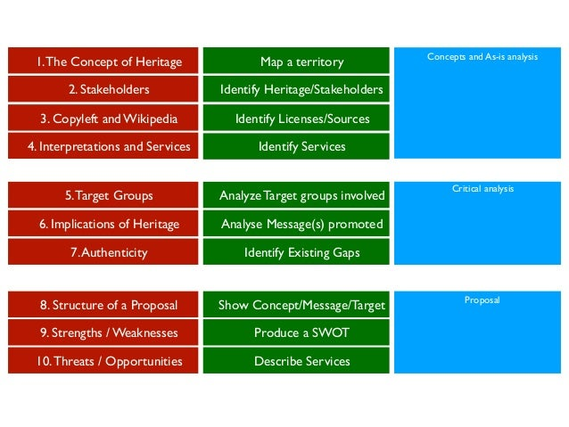 Assignment Map a territory Identify Heritage/Stakeholders Identify Licenses/Sources Identify Services Analyze Target group...