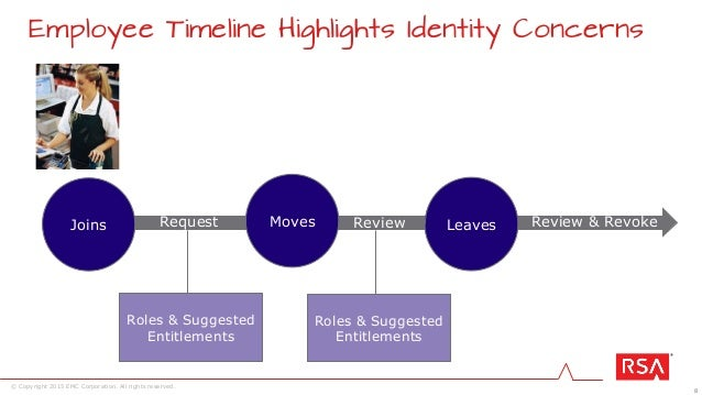 8 © Copyright 2015 EMC Corporation. All rights reserved. Employee Timeline Highlights Identity Concerns ReviewJoins Leaves...