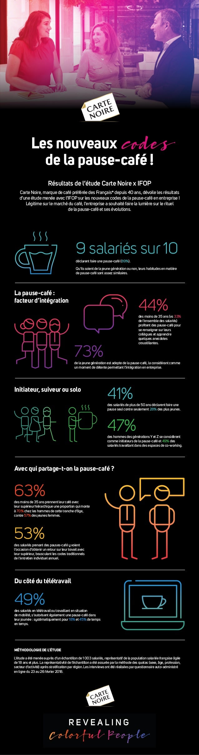 Les nouveaux codes de la pause-café ! Résultats de l'étude Carte Noire x IFOP Carte Noire, marque de café préférée des Fra...