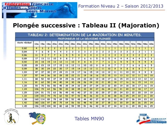 tables mn90