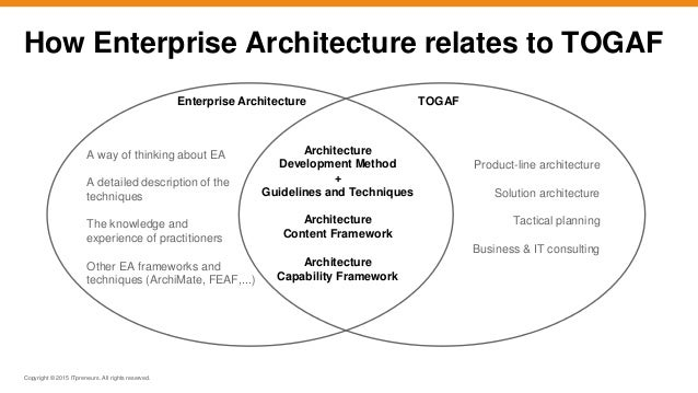 ... TOGAF Architecture Development Method; 12.