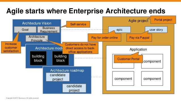 Agile togaf and enterprise architecture will they blend for Togaf architecture vision template