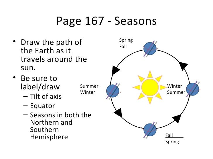 Page 167 - Seasons• Draw the path of          Spring                            Fall  the Earth as it  travels around the ...