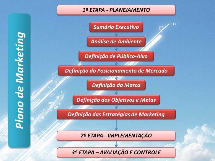 1ª ETAPA - PLANEJAMENTO<br />SumárioExecutivo<br />Análise de Ambiente<br />Definição de Público-Alvo<br />Definição do Po...