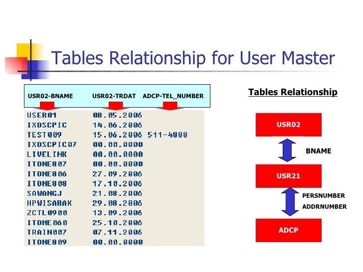 Tables Relationship for User Master USR02-BNAME  USR02-TRDAT  ADCP-TEL_NUMBER USR02 USR21 ADCP BNAME PERSNUMBER ADDRNUMBER...