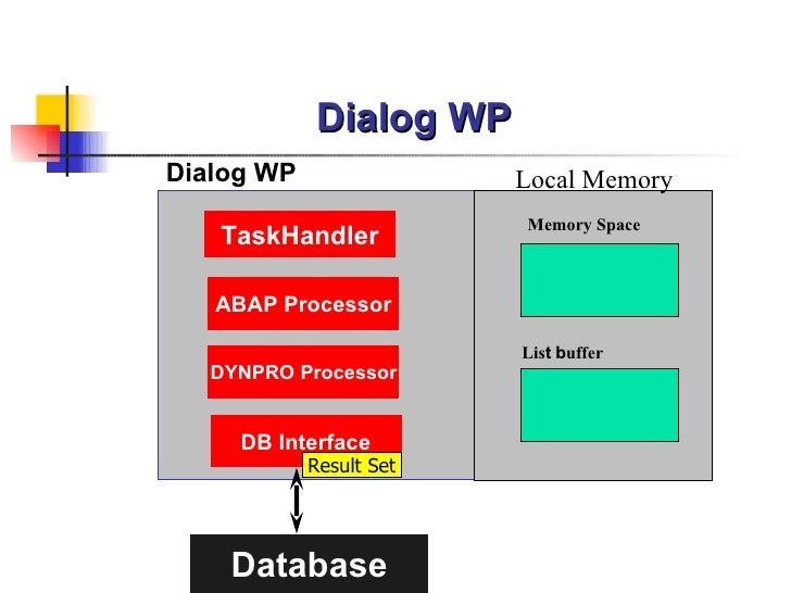 Dialog WP <ul><ul><ul><ul><li>Dialog WP </li></ul></ul></ul></ul>TaskHandler DYNPRO Processor ABAP Processor Database Loca...