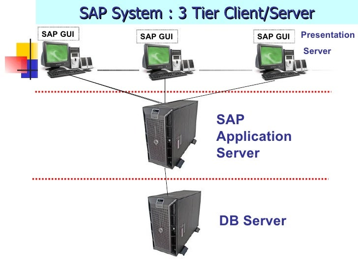 SAP System : 3 Tier Client/Server DB Server SAP Application Server SAP GUI Presentation Server SAP GUI SAP GUI