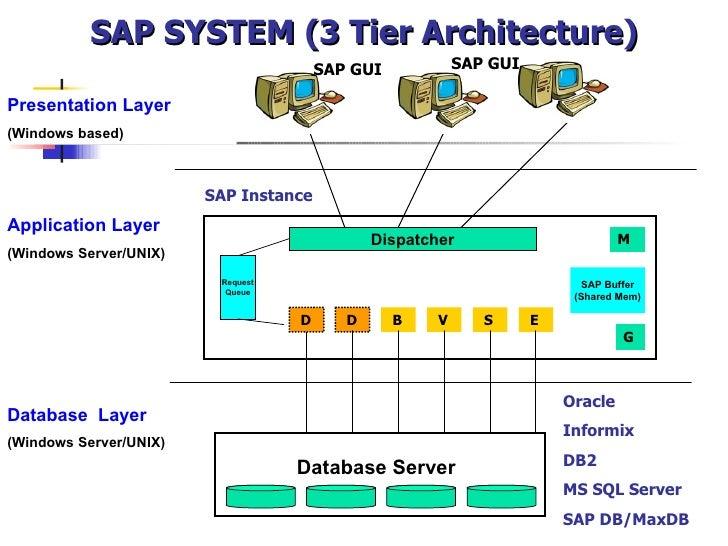 SAP SYSTEM (3 Tier Architecture) Presentation Layer (Windows based) Application Layer (Windows Server/UNIX) Database Serve...