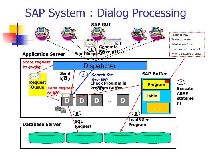 SAP System : Dialog Processing Database Server Application Server Dispatcher Request Queue D D D D … SAP Buffer Program Ta...