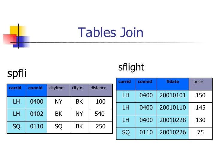 Tables Join <ul><li>spfli </li></ul>sflight BK NY BK cityto 250 SQ 0110 SQ 540  BK 0402 LH 100 NY 0400 LH distance cityfro...