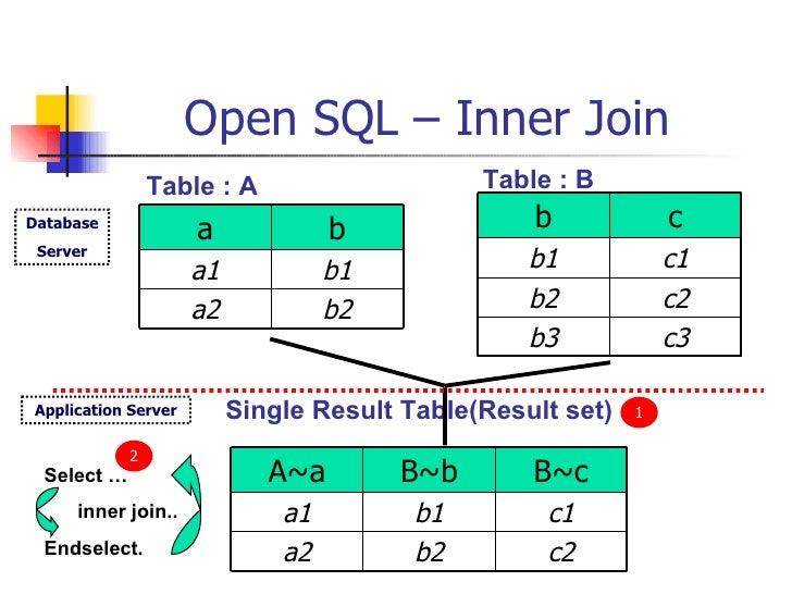 Open SQL – Inner Join Table : A Table : B Single Result Table(Result set) Select … inner join.. Endselect. Database Server...