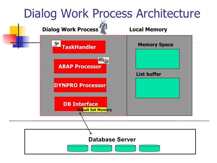 Dialog Work Process Architecture TaskHandler DYNPRO Processor ABAP Processor Local Memory Memory Space DB Interface List b...