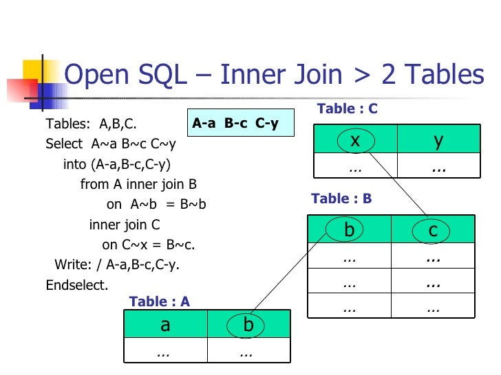 Open SQL – Inner Join > 2 Tables <ul><li>Tables:  A,B,C. </li></ul><ul><li>Select  A~a B~c C~y </li></ul><ul><li>into (A-a...