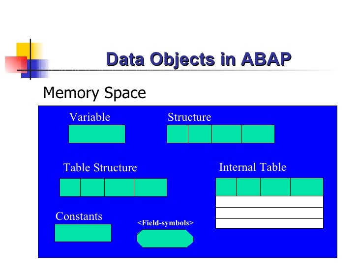 Data Objects in ABAP <ul><li>Memory Space </li></ul>Structure Table Structure Internal Table Variable Constants <Field-sym...