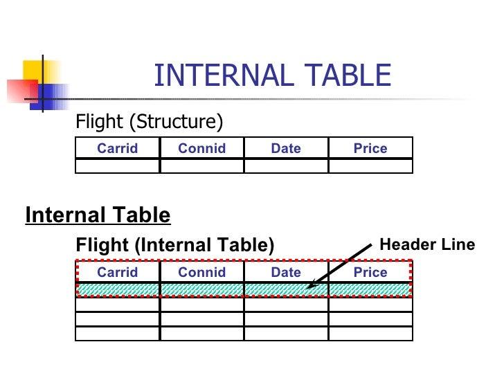 INTERNAL TABLE <ul><li>Flight (Structure) </li></ul>Carrid Connid Date Price Internal Table Flight (Internal Table) Carrid...
